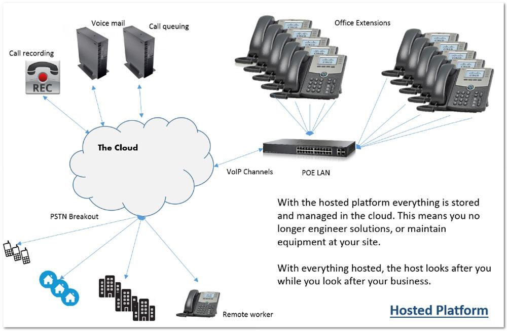 hosted platform